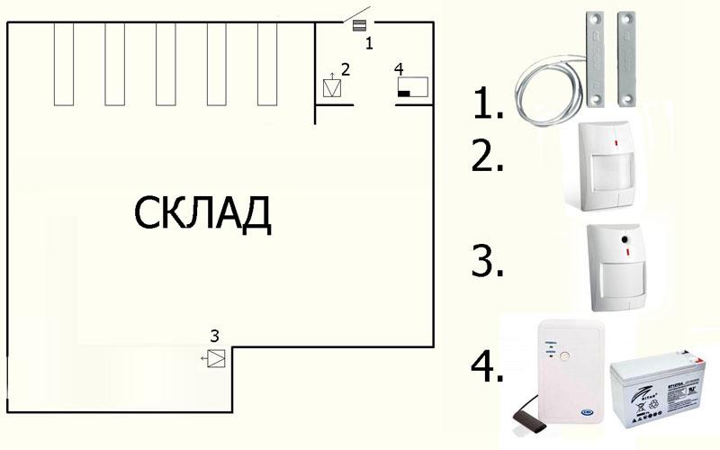 Схема размещения охранной сигнализации на складе фото, картинка