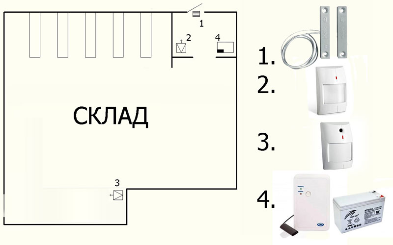 Схема розміщення охоронної сигналізації на складі фото, картинка