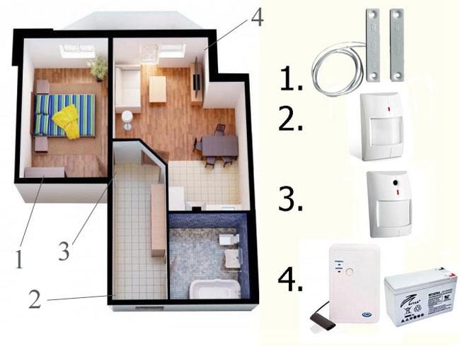 Стандартная сигнализация для сейфа и квартиры