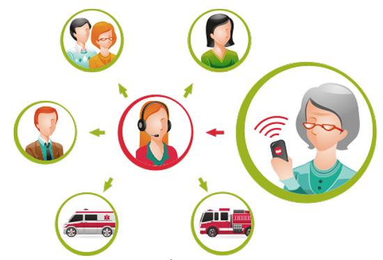 Принцип роботи медичної сигналізації